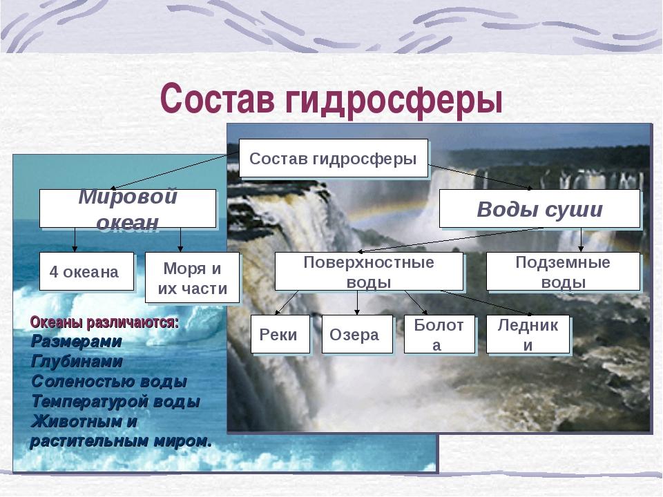 Состав гидросферы Океаны различаются: Размерами Глубинами Соленостью воды Тем...