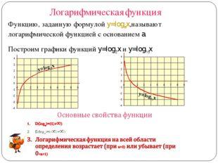 Логарифмическая функция y=log2x y=log½x Функцию, заданную формулой y=logax,на