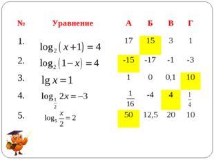 №УравнениеАБВГ 1.171531 2.-15-17-1-3 3.100,110 4.-44