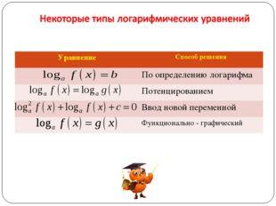 УравнениеСпособ решения По определению логарифма Потенцированием Ввод нов