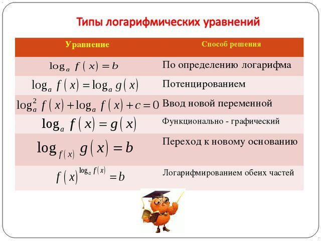 УравнениеСпособ решения По определению логарифма Потенцированием Ввод нов...