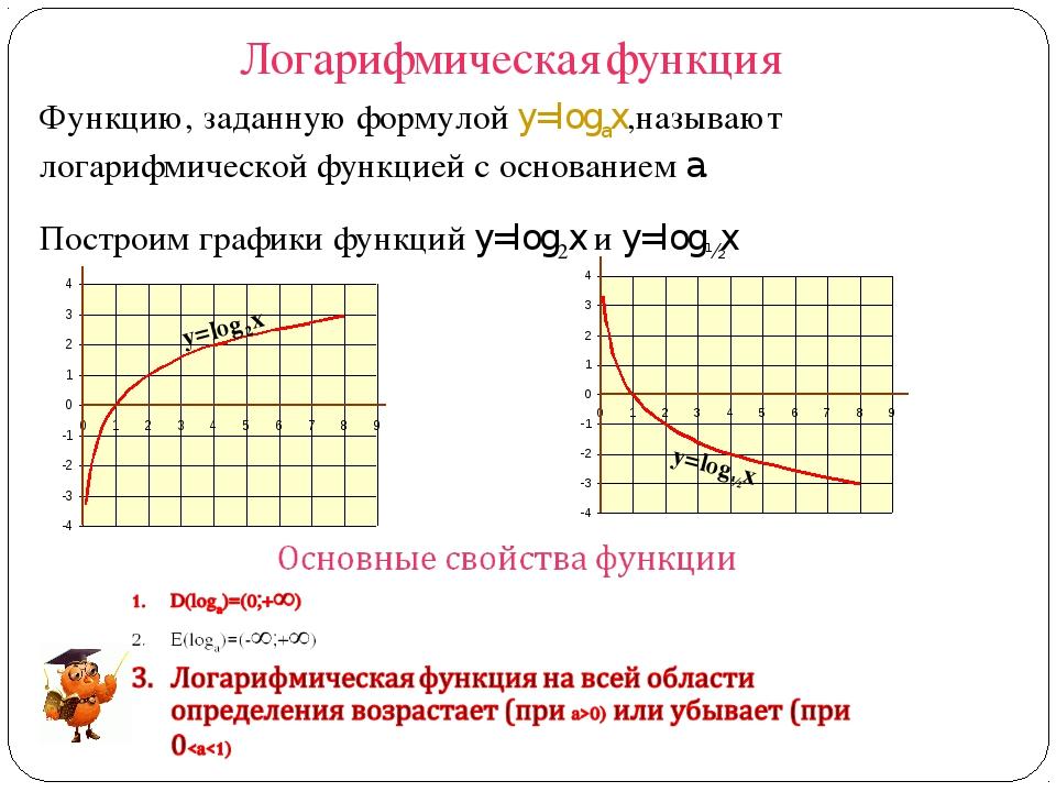 Логарифмическая функция y=log2x y=log½x Функцию, заданную формулой y=logax,на...