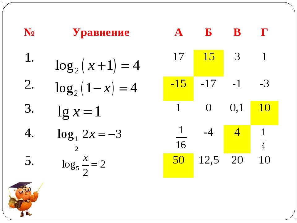 №УравнениеАБВГ 1.171531 2.-15-17-1-3 3.100,110 4.-44...