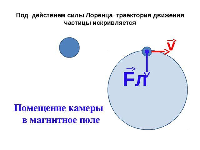 Под действием силы Лоренца траектория движения частицы искривляется v Fл Поме...