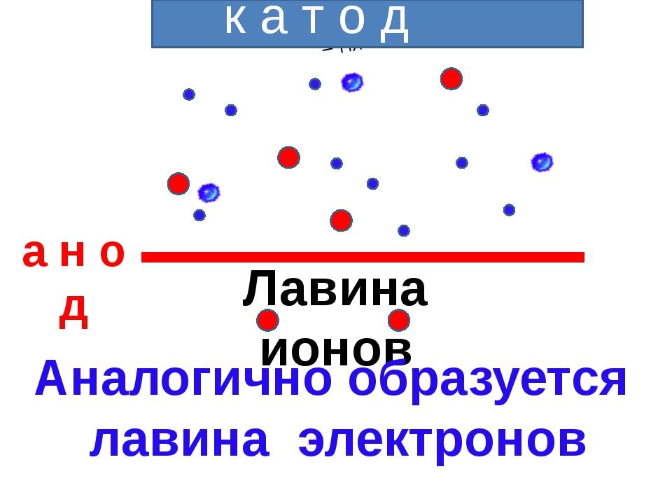 к а т о д а н о д Лавина ионов Аналогично образуется лавина электронов