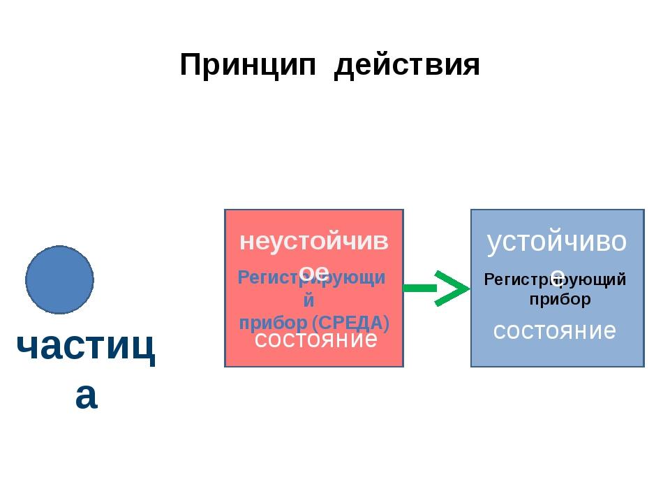 Принцип действия Регистрирующий прибор Регистрирующий прибор (СРЕДА) неустойч...