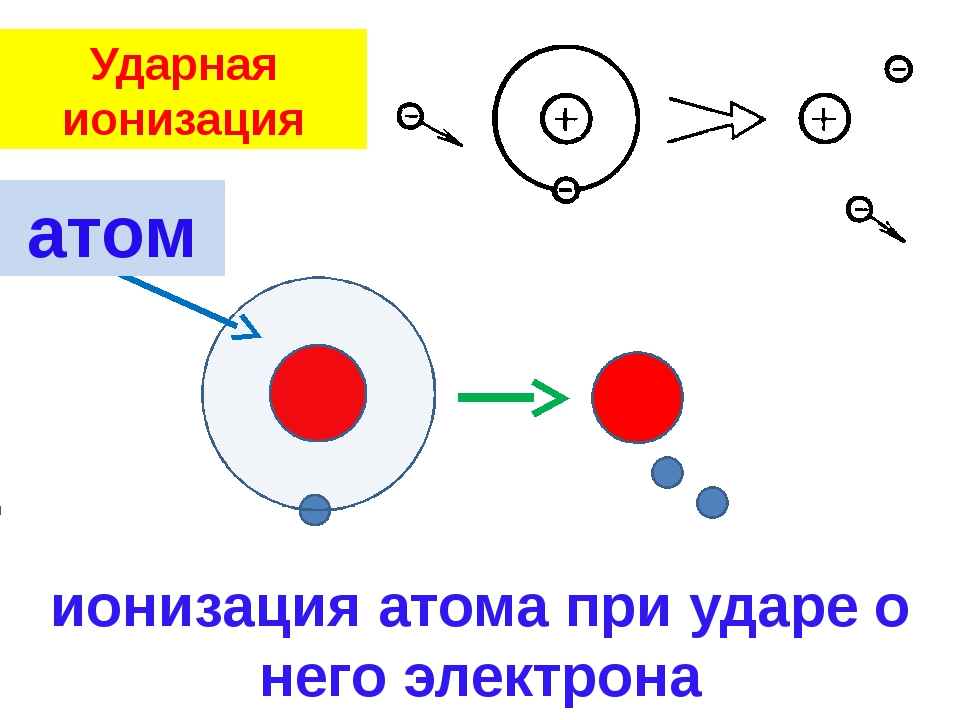 Ударная ионизация ионизация атома при ударе о него электрона атом
