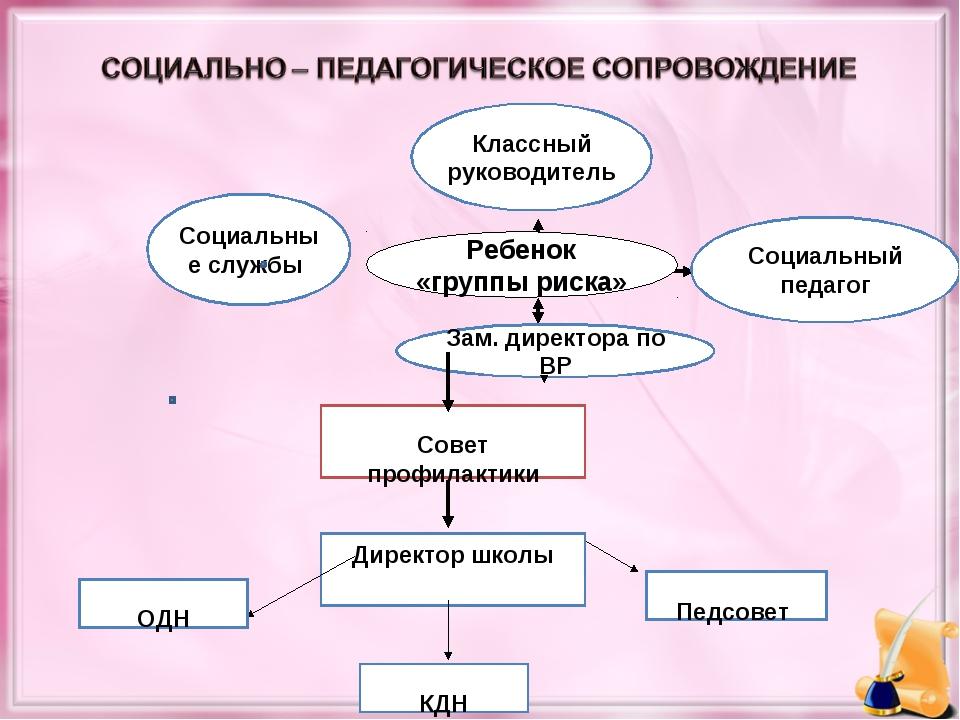 Совет профилактики Директор школы ОДН КДН Педсовет