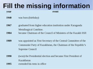 Fill the missing information year event 1940 was born (birthday) 1967 graduat