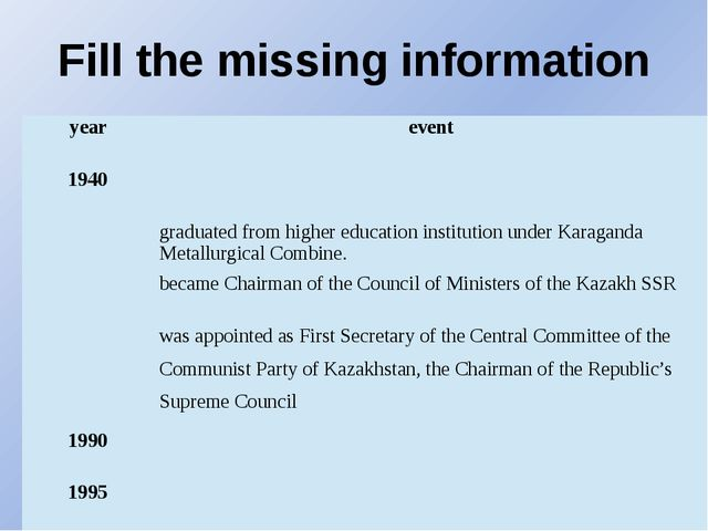 Fill the missing information year event 1940 graduated from higher education...