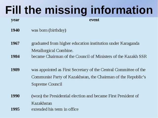 Fill the missing information year event 1940 was born (birthday) 1967 graduat...