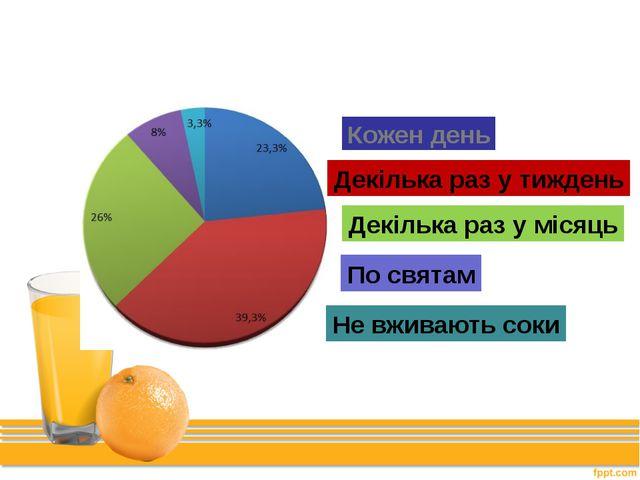 Як часто українці купують сік? Кожен день Декілька раз у тиждень Декілька раз...
