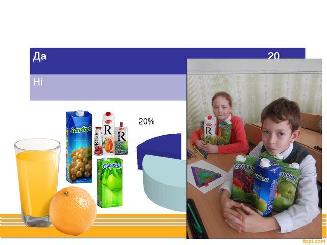 Чи впливає реклама на Ваш вибір соків? Да 20 Ні 5
