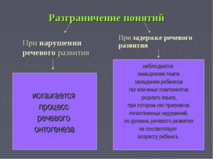 Разграничение понятий При нарушении речевого развития При задержке речевого