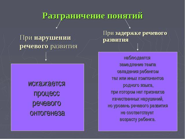 Разграничение понятий При нарушении речевого развития При задержке речевого...