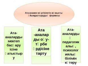 Ата-анамен жүргізілетін жұмысты ұйымдастырудың формасы Ата-аналарды мектеп б