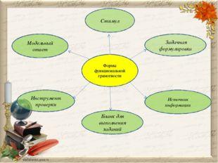 Формы функциональной грамотности Стимул Задачная формулировка Источник информ