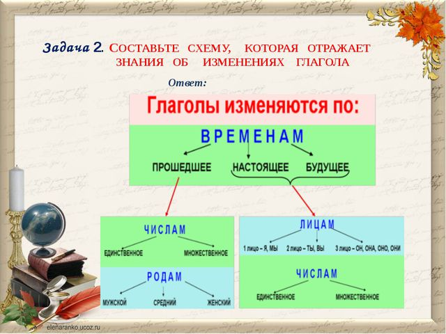 Задача 2. СОСТАВЬТЕ СХЕМУ, КОТОРАЯ ОТРАЖАЕТ ЗНАНИЯ ОБ ИЗМЕНЕНИЯХ ГЛАГОЛА Ответ: