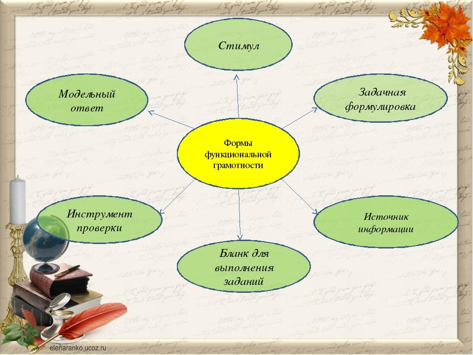 Формы функциональной грамотности Стимул Задачная формулировка Источник информ...