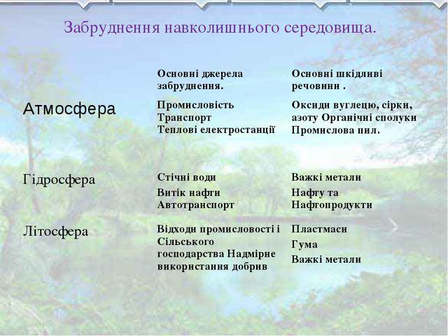 Забруднення навколишнього середовища. Основні джерела забруднення.Основні...