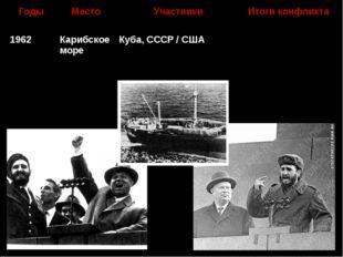 ГодыМестоУчастникиИтоги конфликта 1962Карибское мореКуба, СССР / СШАВыв