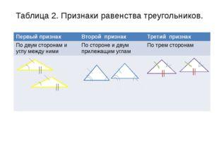 Таблица 2. Признаки равенства треугольников.    Первый признак Второй при