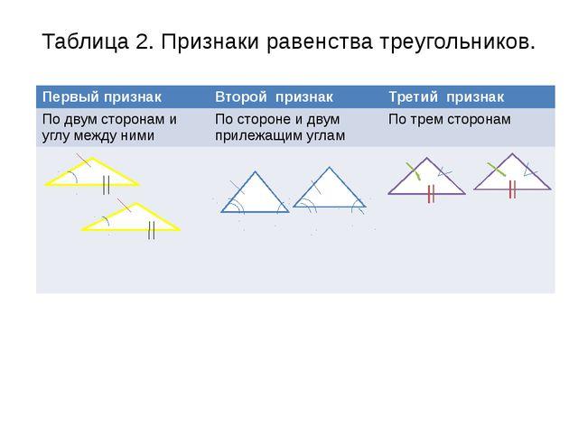 Таблица 2. Признаки равенства треугольников.    Первый признак Второй при...