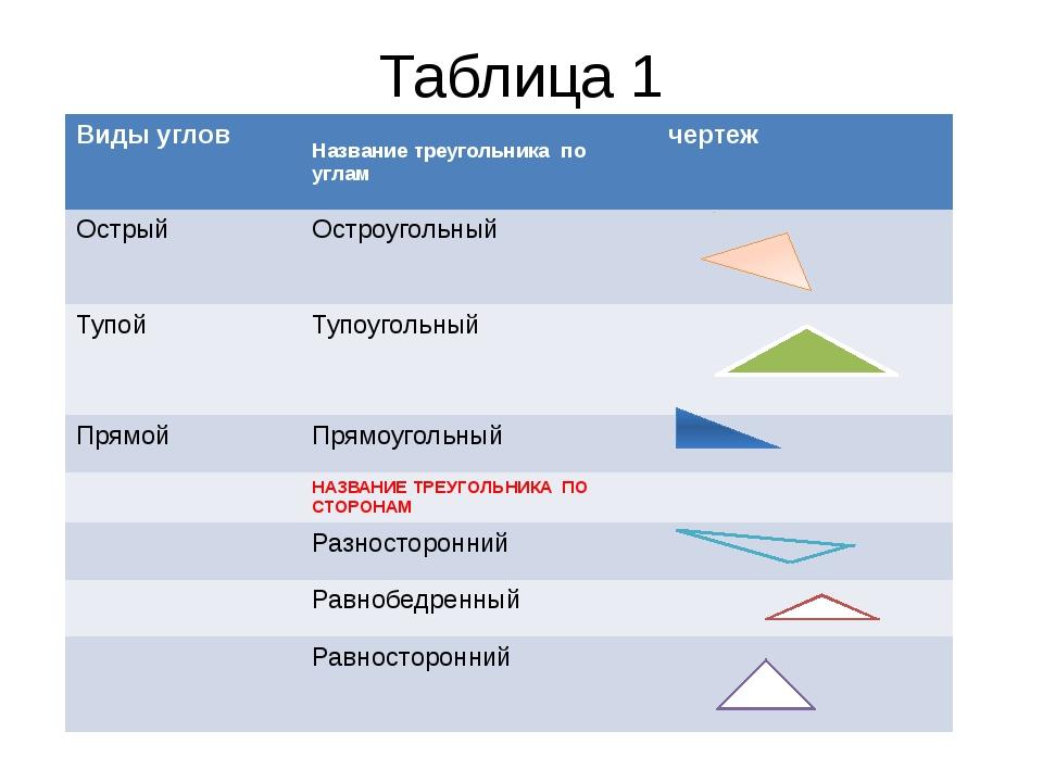 Таблица 1 Виды углов Название треугольника по углам чертеж Острый Остроугольн...