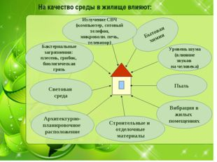 На качество среды в жилище влияют: Бытовая химия Уровень шума (влияние звуков