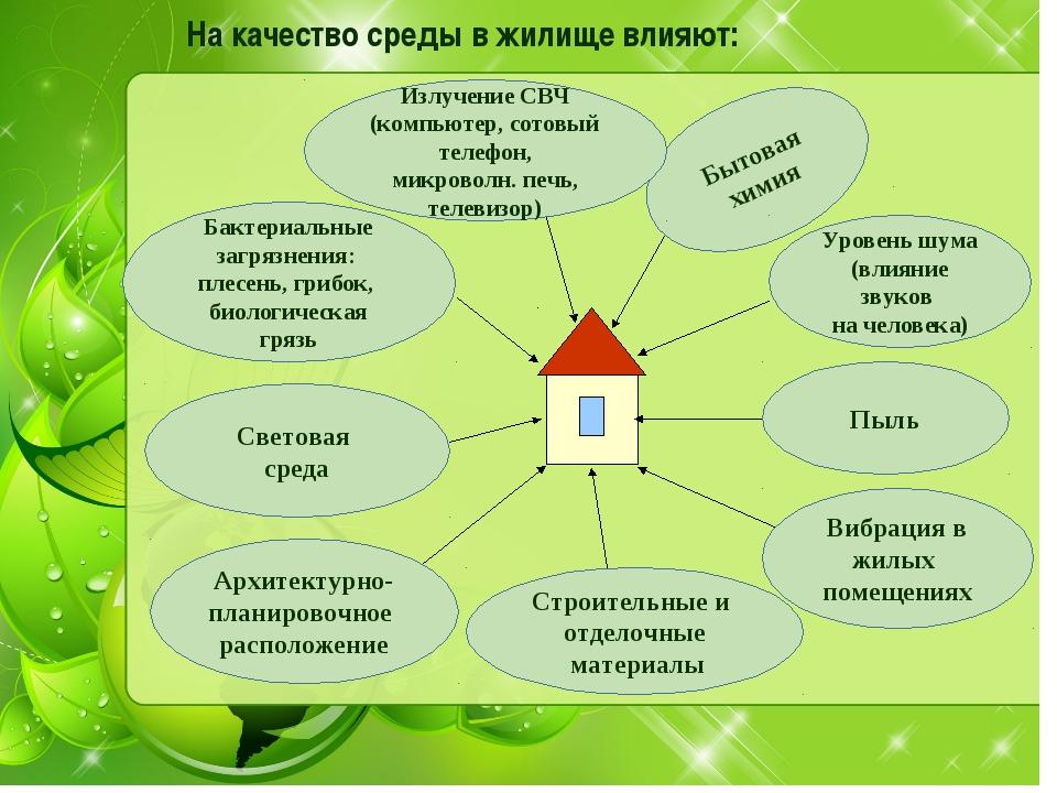 На качество среды в жилище влияют: Бытовая химия Уровень шума (влияние звуков...
