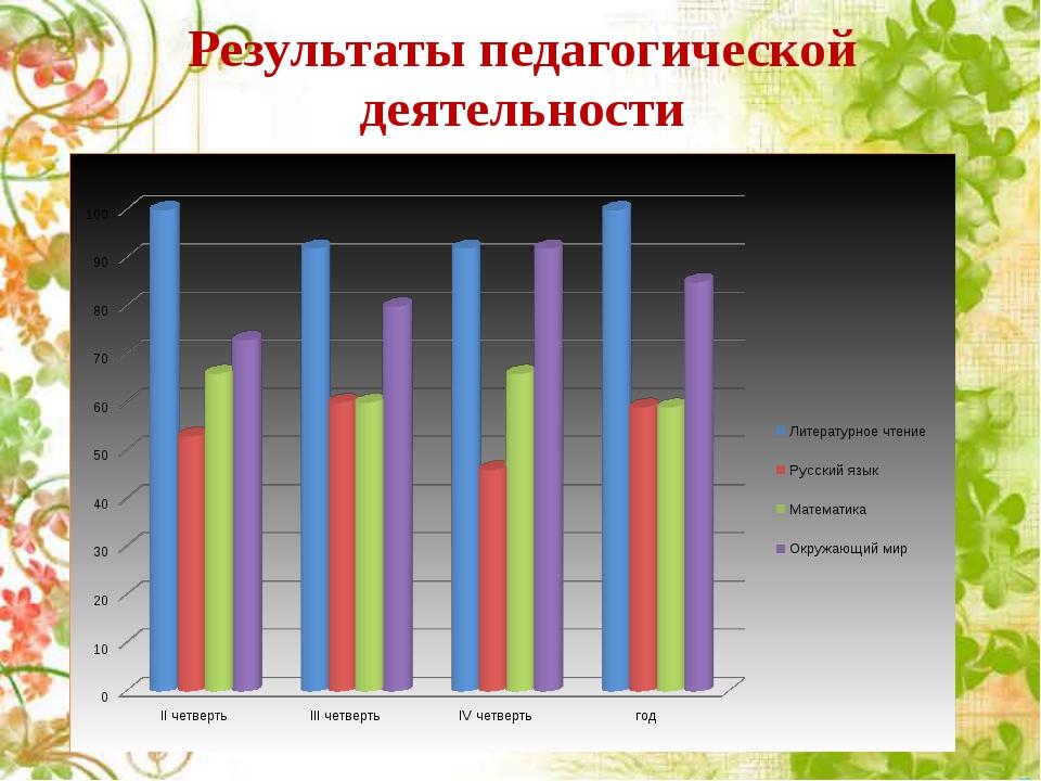 Результаты педагогической деятельности Диаграмма проверки техники чтения