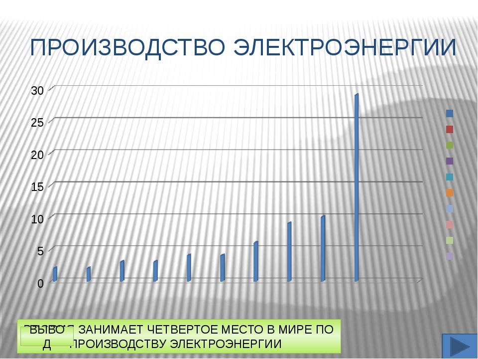 РОССИЯ ЗАНИМАЕТ ЧЕТВЕРТОЕ МЕСТО В МИРЕ ПО ПРОИЗВОДСТВУ ЭЛЕКТРОЭНЕРГИИ ПРОИЗВО...