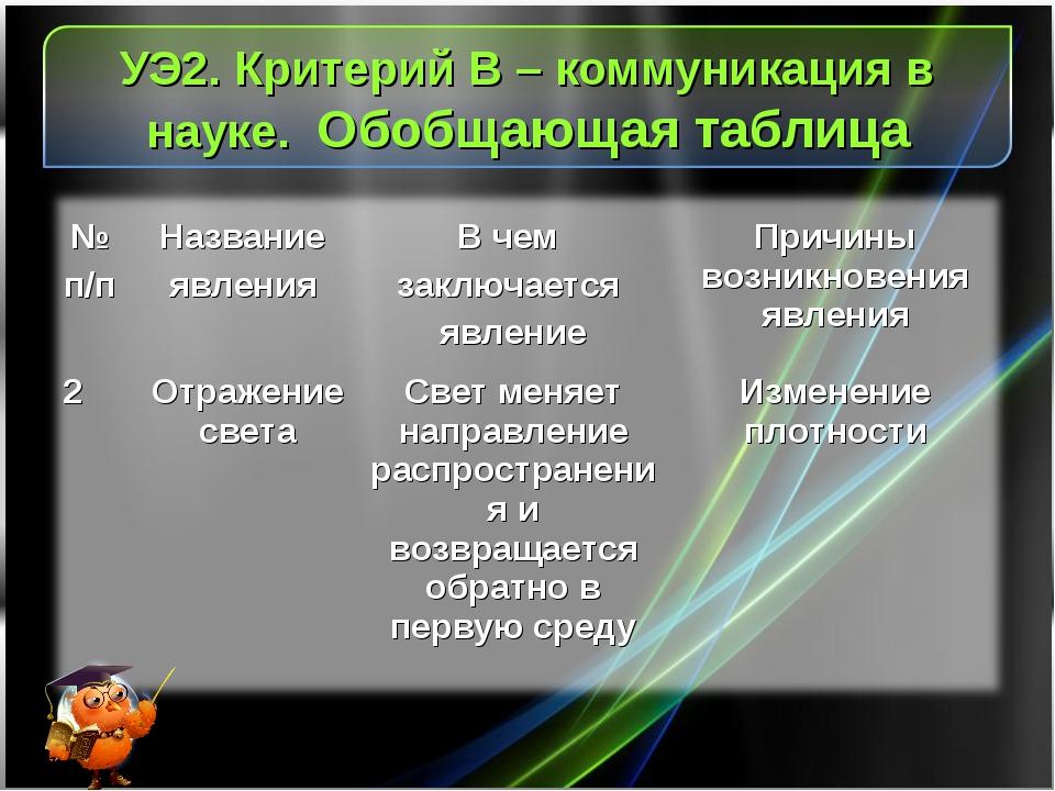 УЭ2. Критерий В – коммуникация в науке. Обобщающая таблица