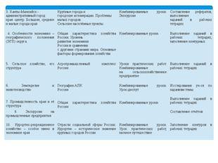 3.Ханты-Мансийск- административныйгород края-центр. Большие, средние и малые