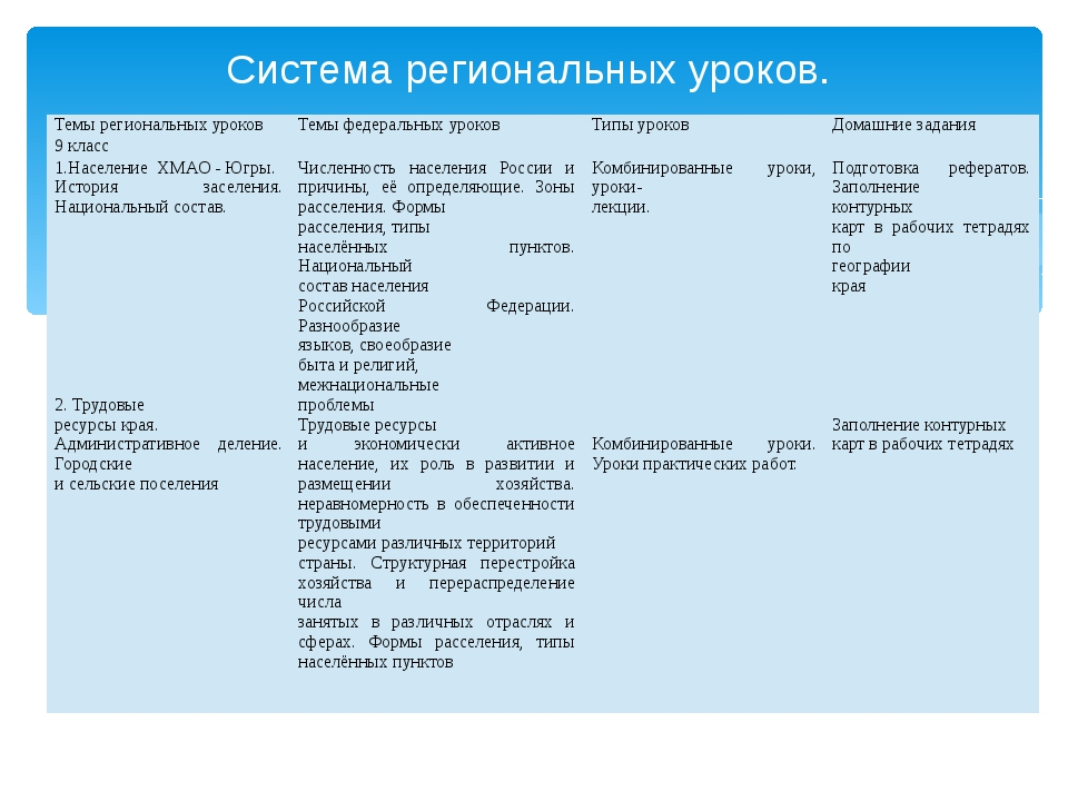 Система региональных уроков. Темы региональных уроков Темы федеральных уроков...