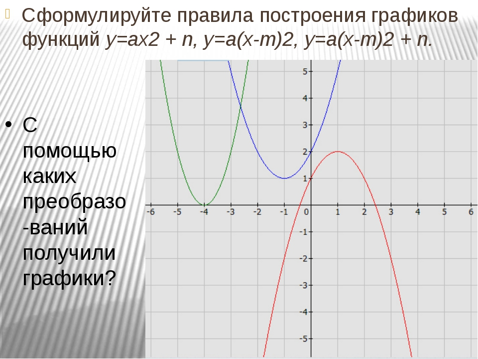 Сформулируйте правила построения графиков функций у=ах2 + n, у=а(х-m)2, у=а(х...