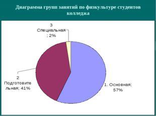 Диаграмма групп занятий по физкультуре студентов колледжа