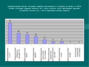 Сравнительный анализ состояния здоровья школьников и студентов колледжа за 20