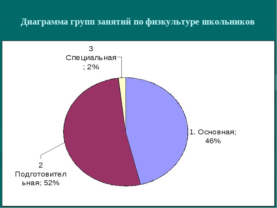 Диаграмма групп занятий по физкультуре школьников