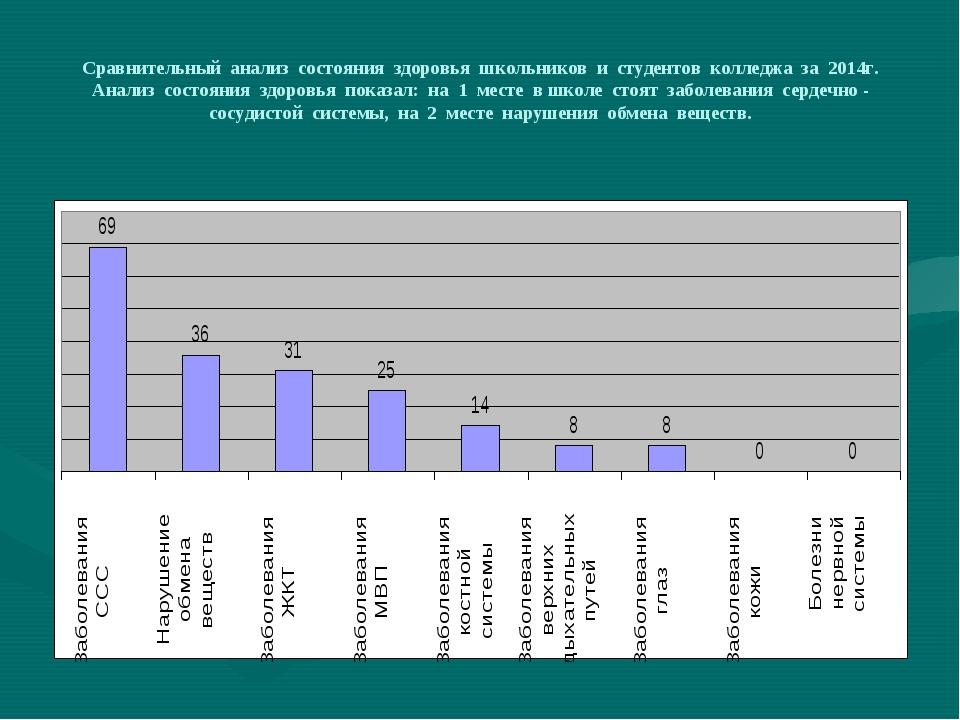 Сравнительный анализ состояния здоровья школьников и студентов колледжа за 20...