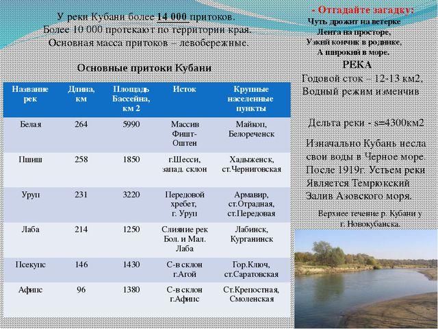У реки Кубани более 14 000 притоков. Более 10 000 протекают по территории кра...