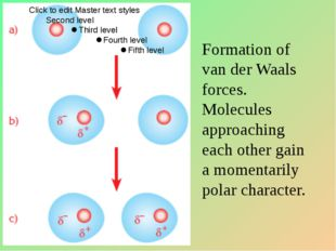 Formation of van der Waals forces. Molecules approaching each other gain a mo