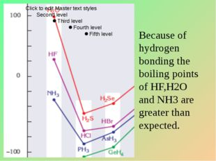 Because of hydrogen bonding the boiling points of HF,H2O and NH3 are greater