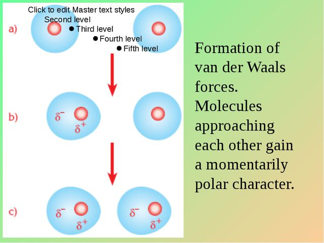 Formation of van der Waals forces. Molecules approaching each other gain a mo...