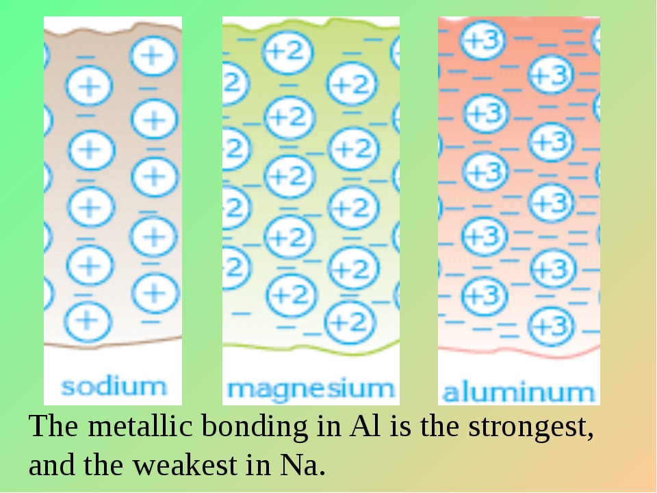 The metallic bonding in Al is the strongest, and the weakest in Na.