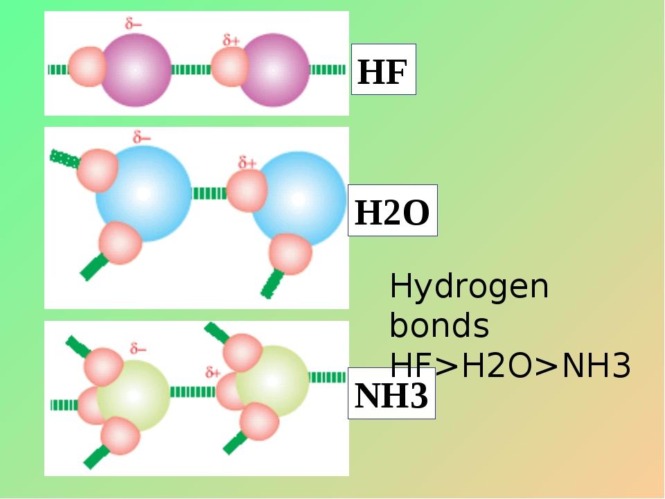 Hydrogen bonds HF>H2O>NH3 HF H2O NH3
