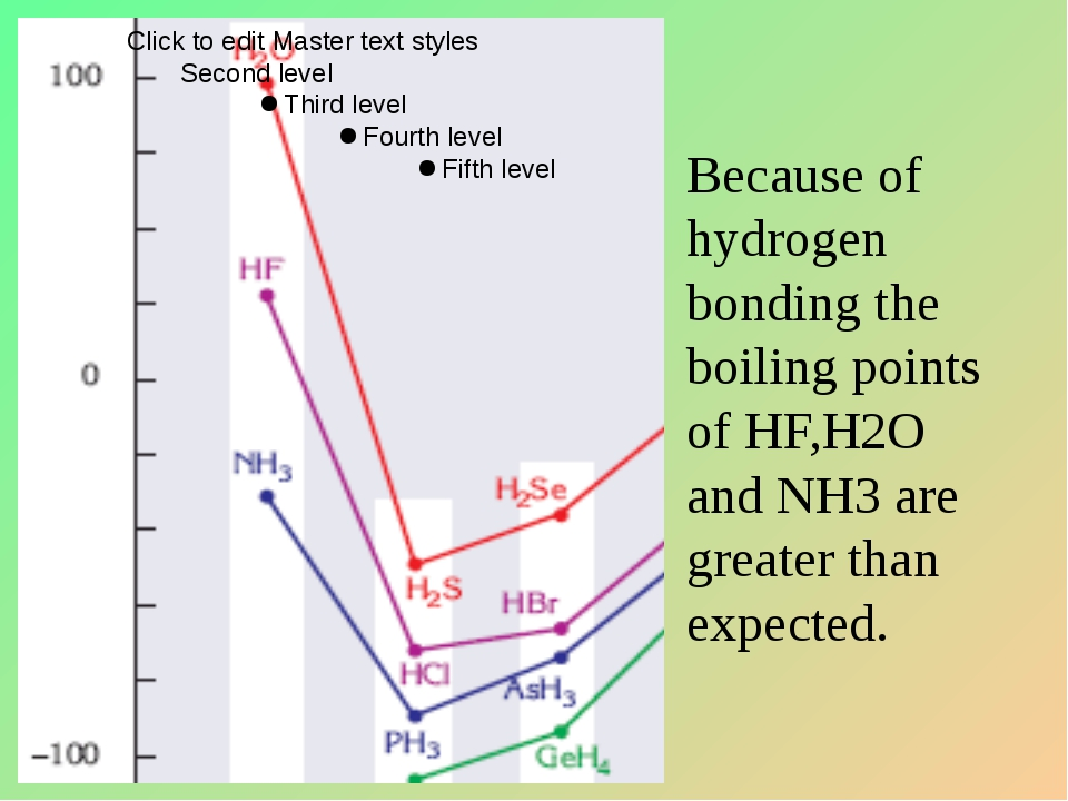 Because of hydrogen bonding the boiling points of HF,H2O and NH3 are greater...