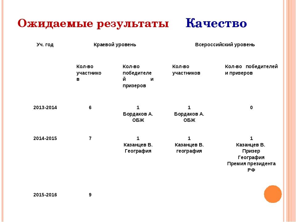 Ожидаемые результаты Качество Уч. годКраевой уровеньВсероссийский уровень...