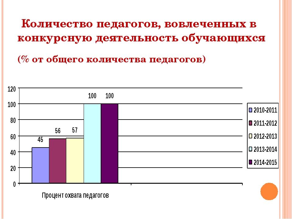 Количество педагогов, вовлеченных в конкурсную деятельность обучающихся (%...