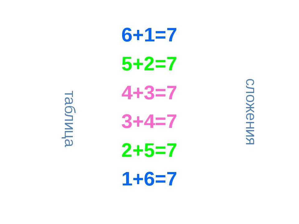 6+1=7 5+2=7 4+3=7 3+4=7 2+5=7 1+6=7 таблица сложения